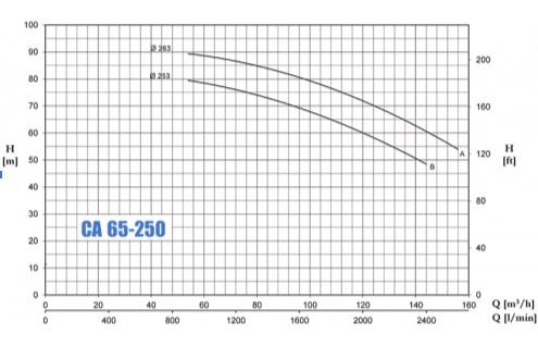 CA-65-250