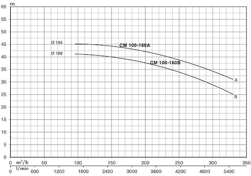 hieu-suat-bom-pentax-CM 100 - 160A