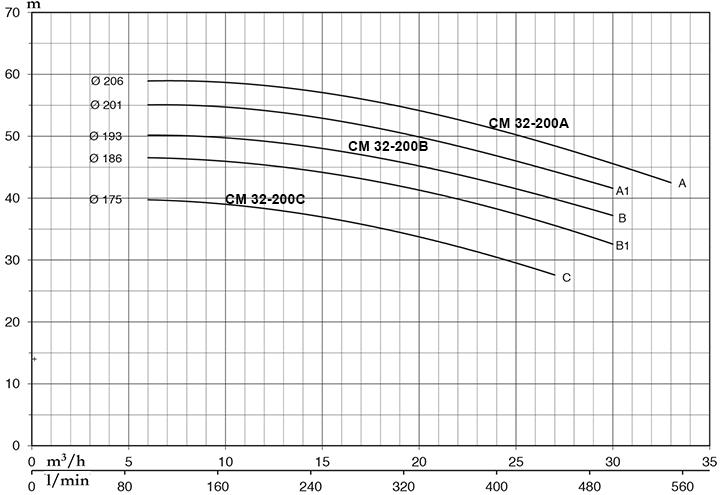bom-cong-nghiep-lien-truc-pentax-CM32-200C