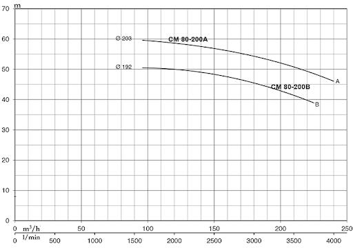 hieu-suat-bom-nuoc-pentax-80-200A