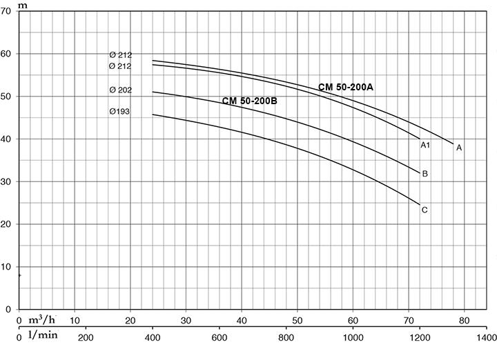 hieu-suat-bom-nuoc-Pentax-CM-50-200
